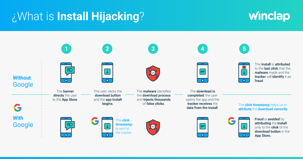 Install-Hijacking-Fraud-app-mobile