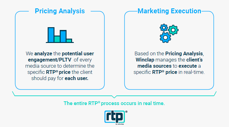 Winclap_RTP Process_Pricing Analysis_Marketing Execution_Quality
