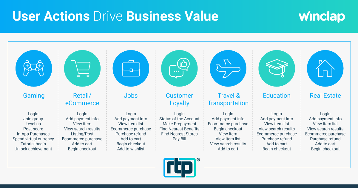 In App Action drive your business value
